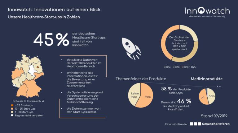 Infografik-Innowatch